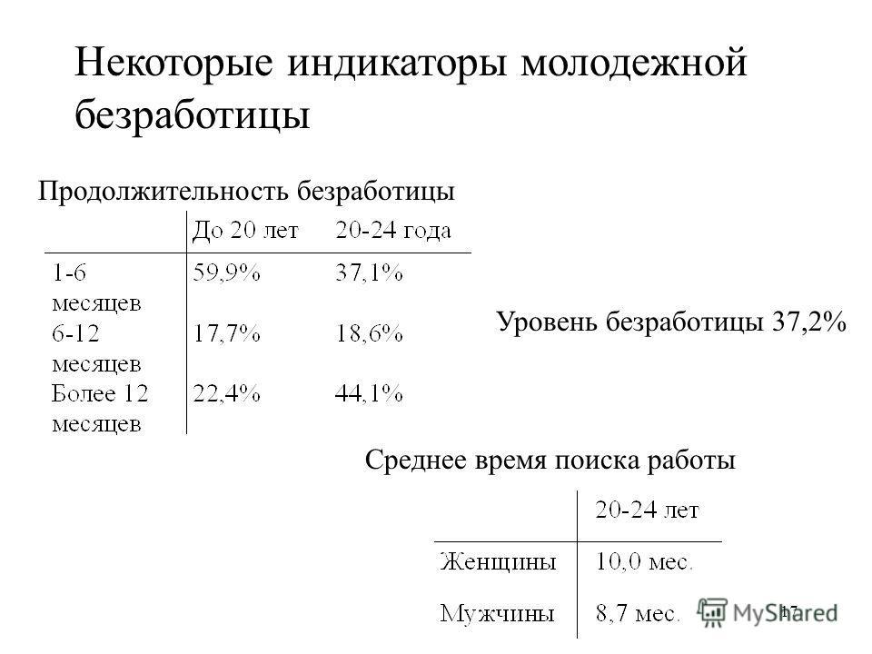 17 Уровень безработицы 37,2% Среднее время поиска работы Продолжительность безработицы Некоторые индикаторы молодежной безработицы