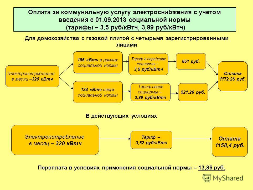 Оплата за коммунальную услугу электроснабжения с учетом введения с 01.09.2013 социальной нормы (тарифы – 3,5 руб/кВтч, 3,89 руб/кВтч) Электропотребление в месяц –120 кВтч Для домохозяйства с газовой плитой с четырьмя зарегистрированными лицами 186 кВ