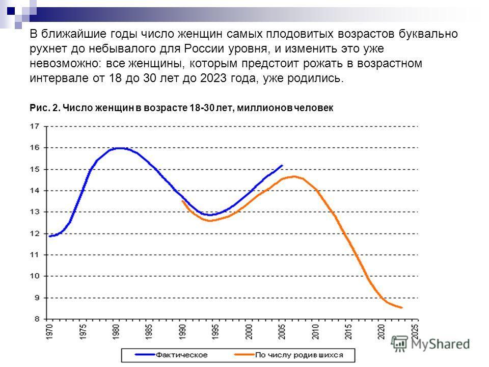 В ближайшие годы число женщин самых плодовитых возрастов буквально рухнет до небывалого для России уровня, и изменить это уже невозможно: все женщины, которым предстоит рожать в возрастном интервале от 18 до 30 лет до 2023 года, уже родились. Рис. 2.