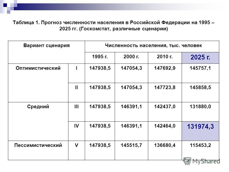Таблица 1. Прогноз численности населения в Российской Федерации на 1995 – 2025 гг. (Госкомстат, различные сценарии) Вариант сценария Численность населения, тыс. человек 1995 г.2000 г.2010 г. 2025 г. ОптимистическийI147938,5147054,3147692,9145757,1 II