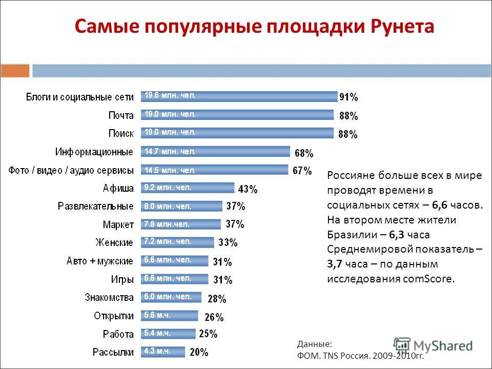 Самые популярные площадки Рунета Россияне больше всех в мире проводят времени в социальных сетях – 6,6 часов. На втором месте жители Бразилии – 6,3 часа Среднемировой показатель – 3,7 часа – по данным исследования comScore. Данные: ФОМ. TNS Россия. 2