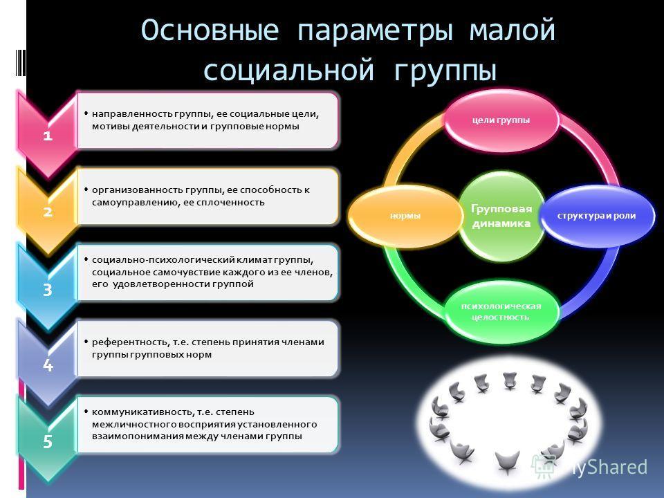 Основные параметры малой социальной группы 1 направленность группы, ее социальные цели, мотивы деятельности и групповые нормы 2 организованность группы, ее способность к самоуправлению, ее сплоченность 3 социально-психологический климат группы, социа