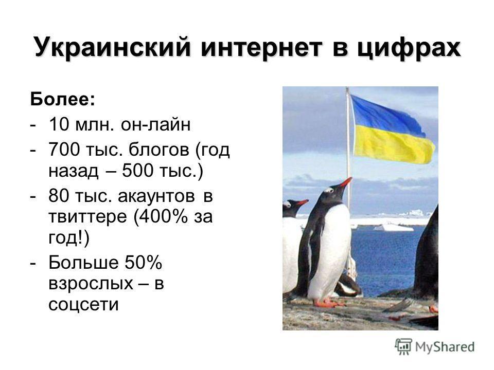 Украинский интернет в цифрах Более: -10 млн. он-лайн -700 тыс. блогов (год назад – 500 тыс.) -80 тыс. акаунтов в твиттере (400% за год!) -Больше 50% взрослых – в соцсети