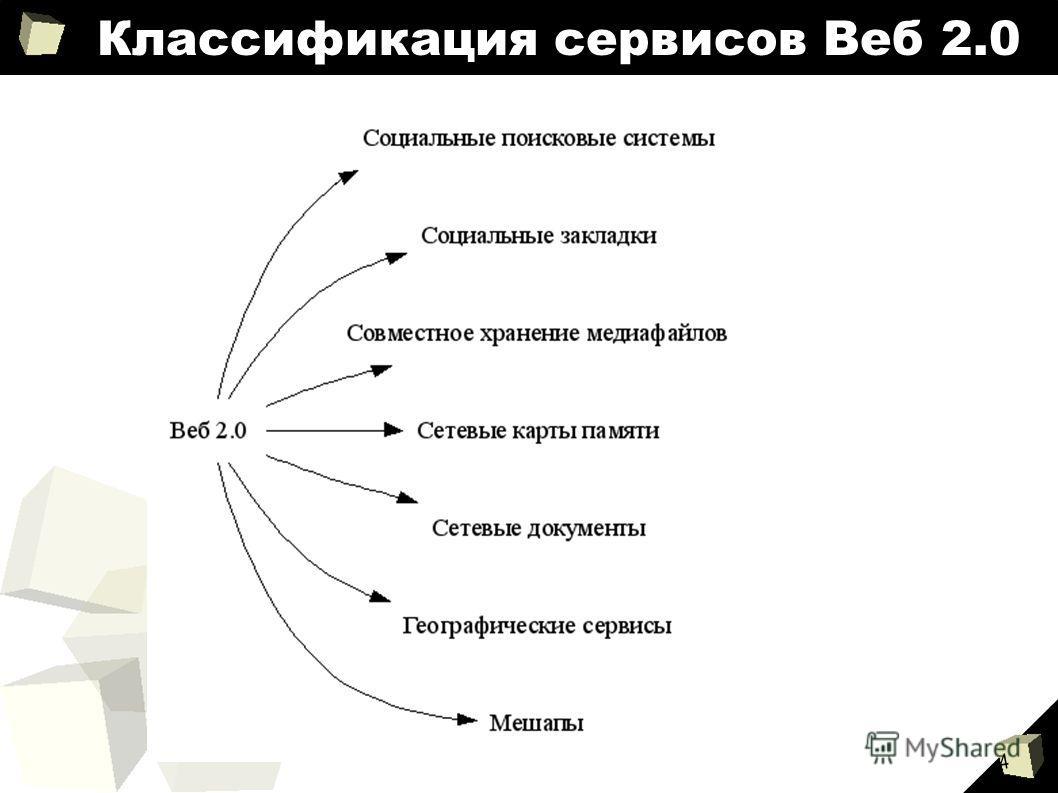 4 Классификация сервисов Веб 2.0