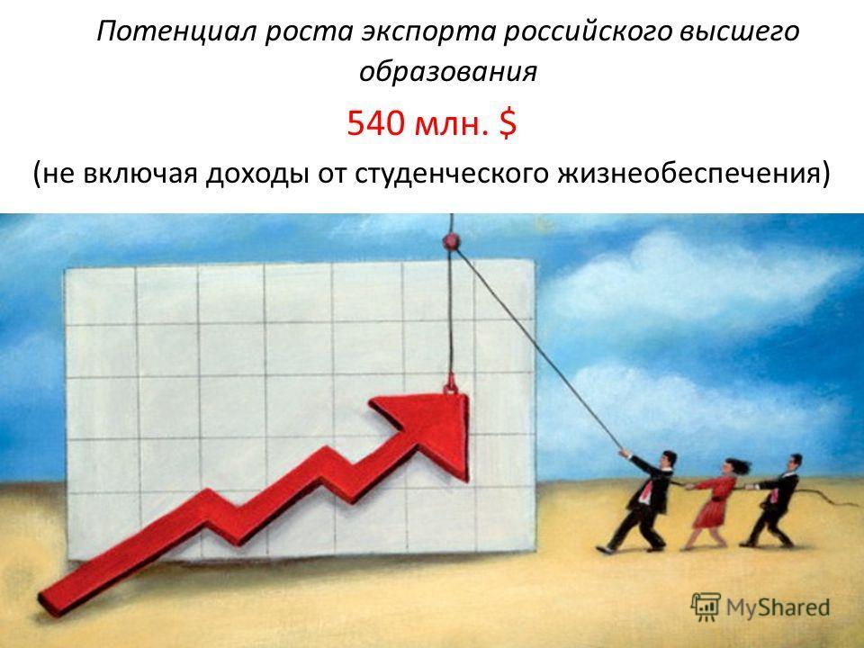Институт Экономики и Финансов Потенциал роста экспорта российского высшего образования 540 млн. $ (не включая доходы от студенческого жизнеобеспечения)