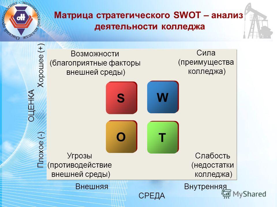 Матрица стратегического SWOT – анализ деятельности колледжа S S O O T T ОЦЕНКА Плохое (-) Хорошее (+) Внешняя Внутренняя СРЕДА Сила (преимущества колледжа) W W Слабость (недостатки колледжа) Возможности (благоприятные факторы внешней среды) Угрозы (п