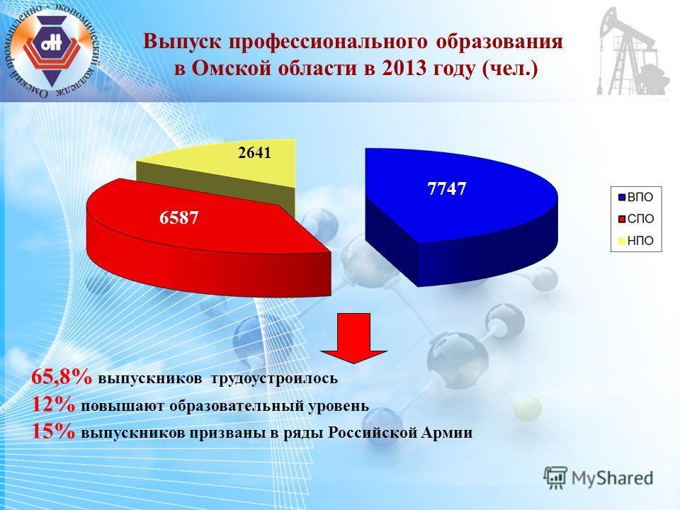 65,8% выпускников трудоустроилось 12% повышают образовательный уровень 15% выпускников призваны в ряды Российской Армии 2641 7747 6587 Выпуск профессионального образования в Омской области в 2013 году (чел.)