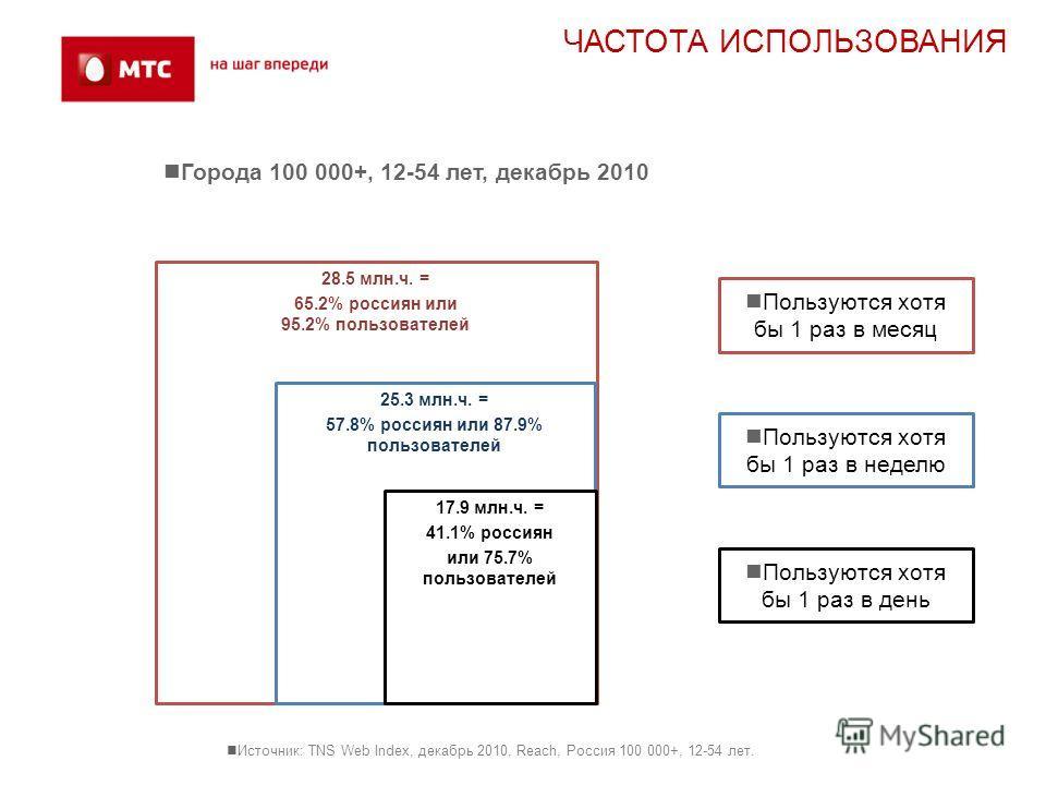 Источник: TNS Web Index, декабрь 2010, Reach, Россия 100 000+, 12-54 лет. 28.5 млн.ч. = 65.2% россиян или 95.2% пользователей 25.3 млн.ч. = 57.8% россиян или 87.9% пользователей 17.9 млн.ч. = 41.1% россиян или 75.7% пользователей Города 100 000+, 12-