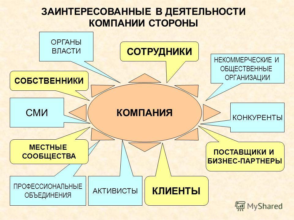 КОМПАНИЯ ЗАИНТЕРЕСОВАННЫЕ В ДЕЯТЕЛЬНОСТИ КОМПАНИИ СТОРОНЫ НЕКОММЕРЧЕСКИЕ И ОБЩЕСТВЕННЫЕ ОРГАНИЗАЦИИ ПРОФЕССИОНАЛЬНЫЕ ОБЪЕДИНЕНИЯ СМИ ОРГАНЫ ВЛАСТИ КОНКУРЕНТЫ АКТИВИСТЫ МЕСТНЫЕ СООБЩЕСТВА СОТРУДНИКИ СОБСТВЕННИКИ ПОСТАВЩИКИ И БИЗНЕС-ПАРТНЕРЫ КЛИЕНТЫ