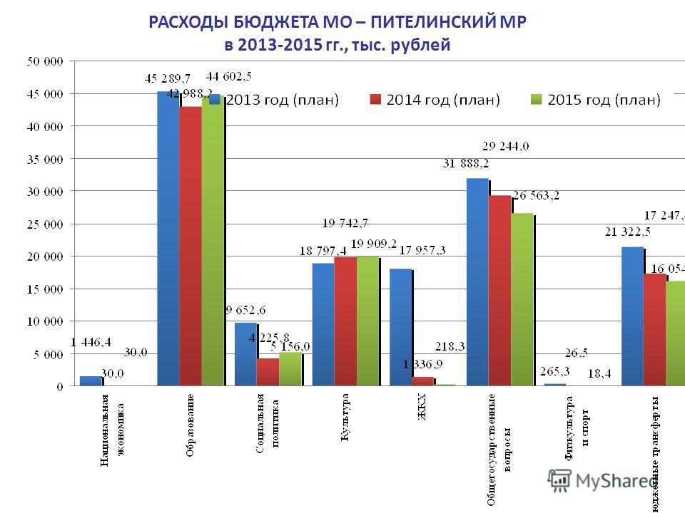 РАСХОДЫ БЮДЖЕТА МО – ПИТЕЛИНСКИЙ МР в 2013-2015 гг., тыс. рублей