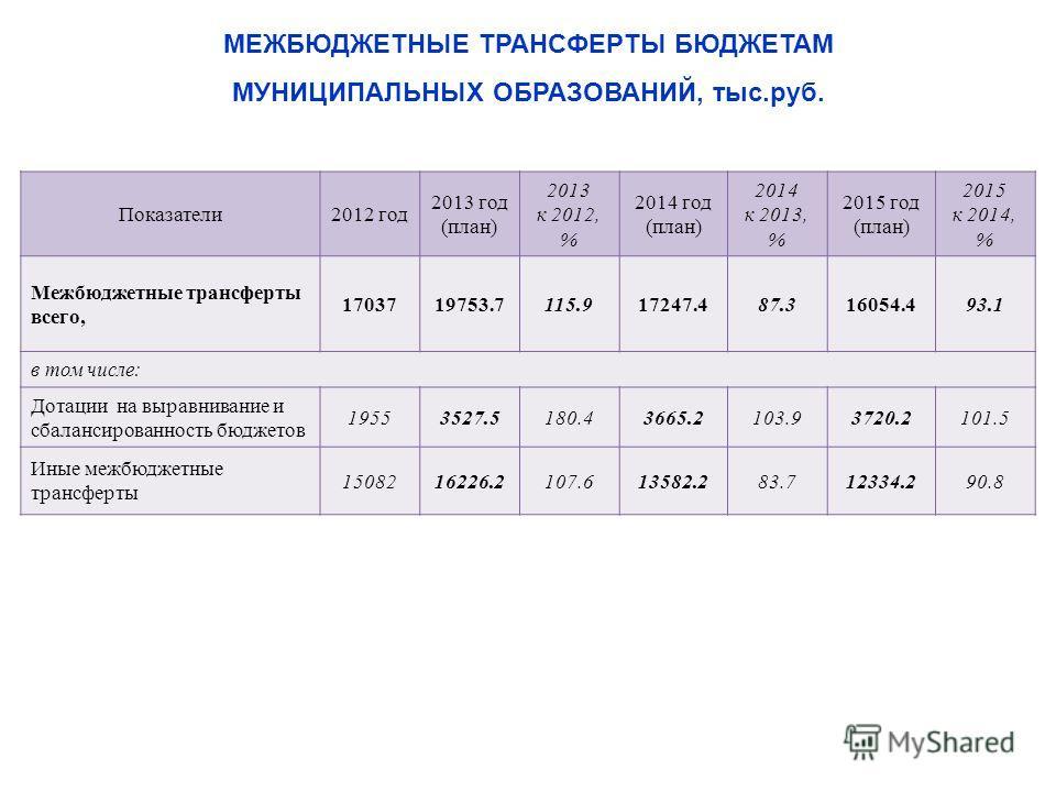 Показатели2012 год 2013 год (план) 2013 к 2012, % 2014 год (план) 2014 к 2013, % 2015 год (план) 2015 к 2014, % Межбюджетные трансферты всего, 1703719753.7115.917247.487.316054.493.1 в том числе: Дотации на выравнивание и сбалансированность бюджетов