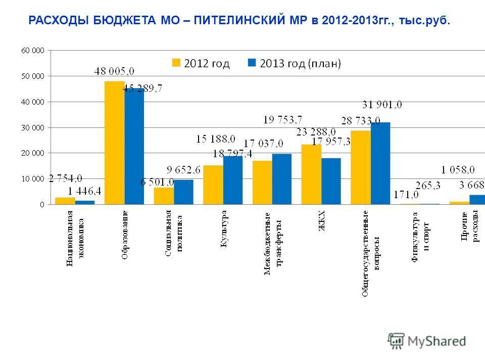 РАСХОДЫ БЮДЖЕТА МО – ПИТЕЛИНСКИЙ МР в 2012-2013гг., тыс.руб.