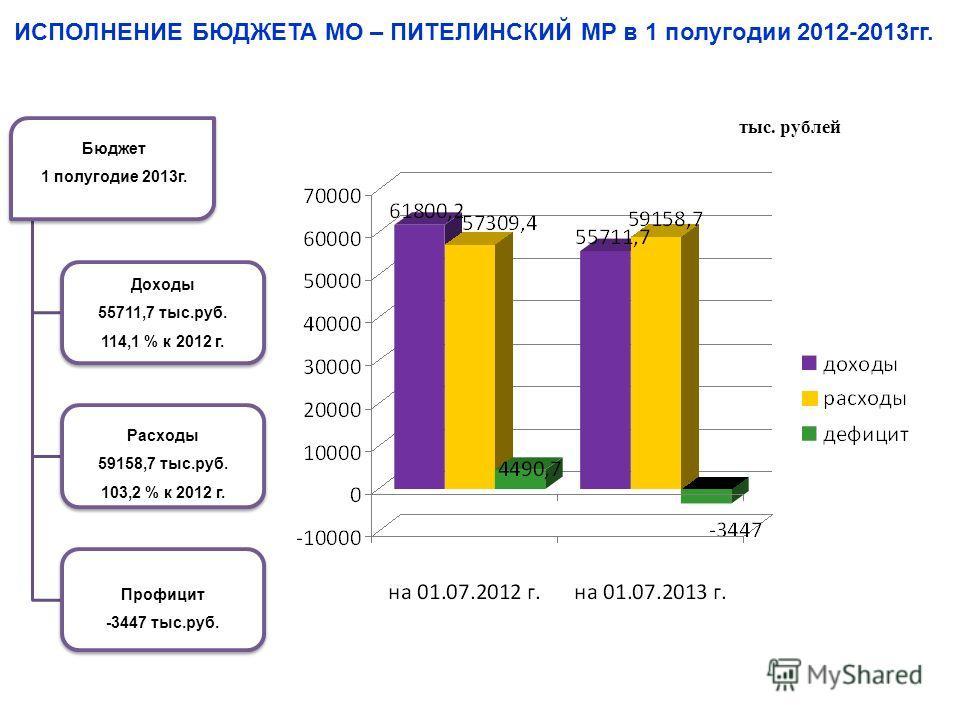 тыс. рублей ИСПОЛНЕНИЕ БЮДЖЕТА МО – ПИТЕЛИНСКИЙ МР в 1 полугодии 2012-2013гг. Бюджет 1 полугодие 2013г. Доходы 55711,7 тыс.руб. 114,1 % к 2012 г. Расходы 59158,7 тыс.руб. 103,2 % к 2012 г. Профицит -3447 тыс.руб.