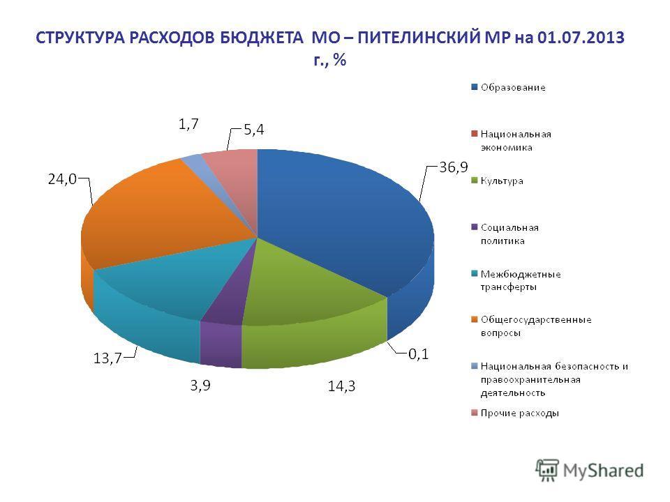 СТРУКТУРА РАСХОДОВ БЮДЖЕТА МО – ПИТЕЛИНСКИЙ МР на 01.07.2013 г., %