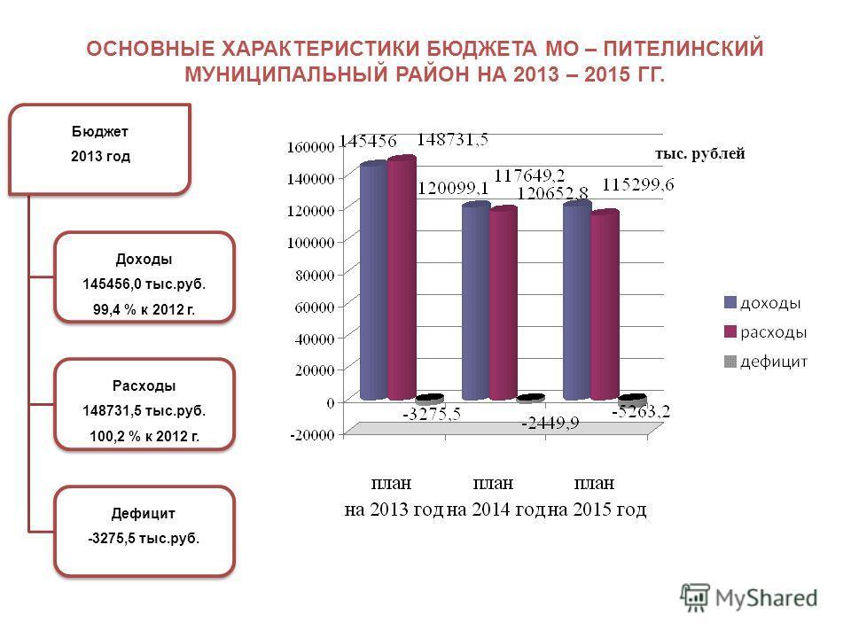 тыс. рублей ОСНОВНЫЕ ХАРАКТЕРИСТИКИ БЮДЖЕТА МО – ПИТЕЛИНСКИЙ МУНИЦИПАЛЬНЫЙ РАЙОН НА 2013 – 2015 ГГ. Бюджет 2013 год Доходы 145456,0 тыс.руб. 99,4 % к 2012 г. Расходы 148731,5 тыс.руб. 100,2 % к 2012 г. Дефицит -3275,5 тыс.руб.