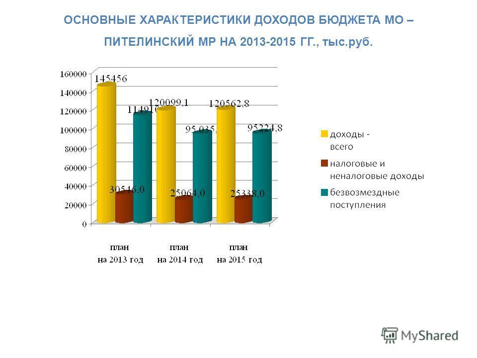 ОСНОВНЫЕ ХАРАКТЕРИСТИКИ ДОХОДОВ БЮДЖЕТА МО – ПИТЕЛИНСКИЙ МР НА 2013-2015 ГГ., тыс.руб.