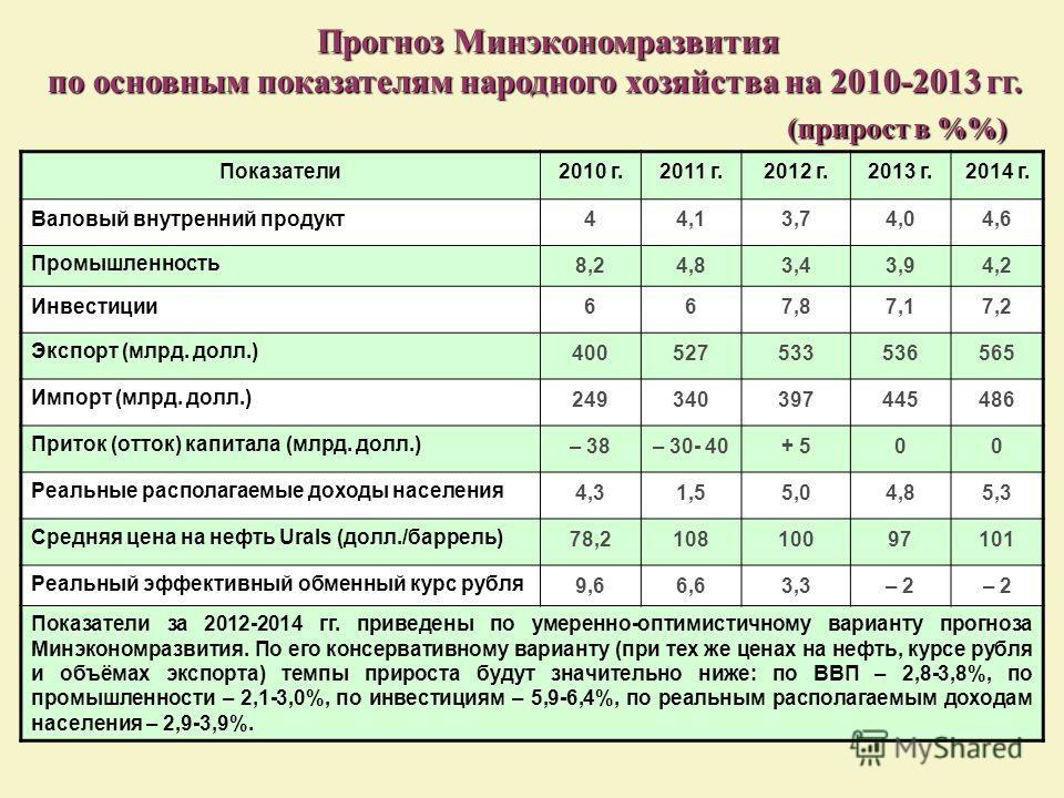 Прогноз Минэкономразвития Прогноз Минэкономразвития по основным показателям народного хозяйства на 2010-2013 гг. (прирост в %) (прирост в %) Показатели2010 г.2011 г.2012 г.2013 г.2014 г. Валовый внутренний продукт44,13,74,04,6 Промышленность 8,24,83,