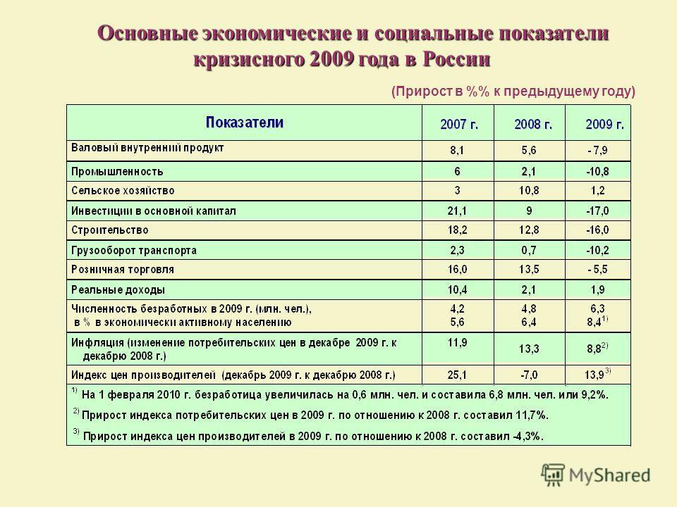 Основные экономические и социальные показатели Основные экономические и социальные показатели кризисного 2009 года в России кризисного 2009 года в России (Прирост в % к предыдущему году)