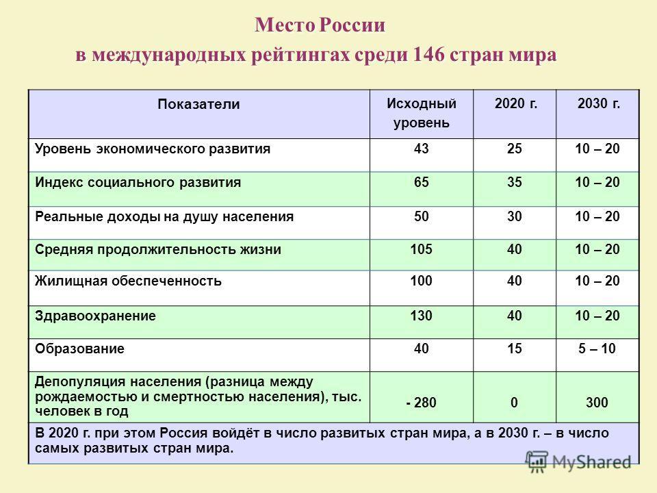 Место России в международных рейтингах среди 146 стран мира Показатели Исходный уровень 2020 г. 2030 г. Уровень экономического развития432510 – 20 Индекс социального развития653510 – 20 Реальные доходы на душу населения503010 – 20 Средняя продолжител