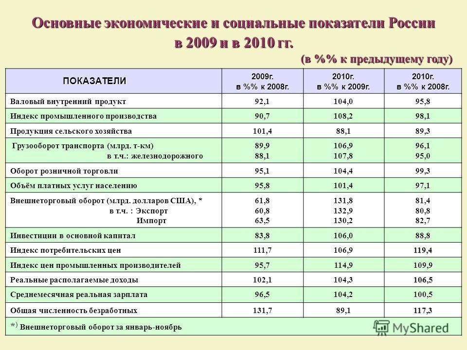 Основные экономические и социальные показатели России в 2009 и в 2010 гг. (в % к предыдущему году) (в % к предыдущему году) ПОКАЗАТЕЛИ ПОКАЗАТЕЛИ2009г. в % к 2008г. 2010г. в % к 2009г. 2010г. в % к 2008г. Валовый внутренний продукт92,1104,095,8 Индек