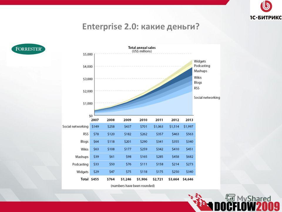 Enterprise 2.0: какие деньги?