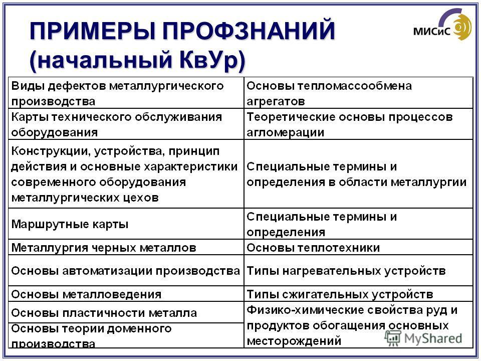 ПРИМЕРЫ ПРОФЗНАНИЙ (начальный КвУр)
