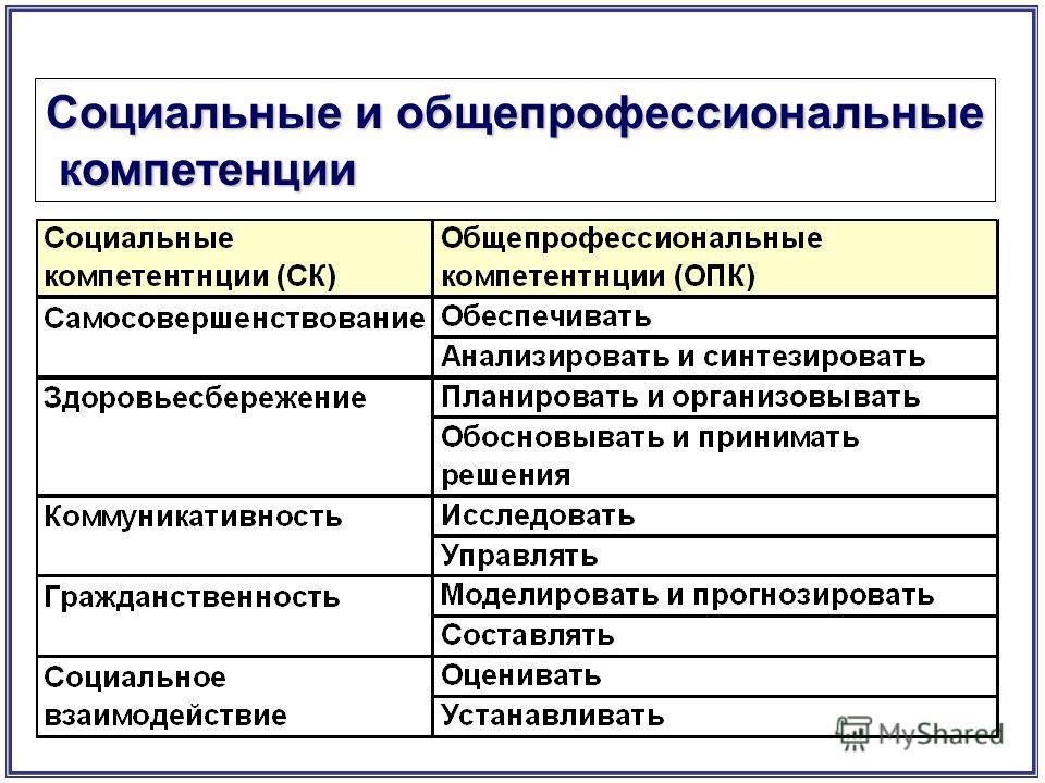 Социальные и общепрофессиональные компетенции компетенции