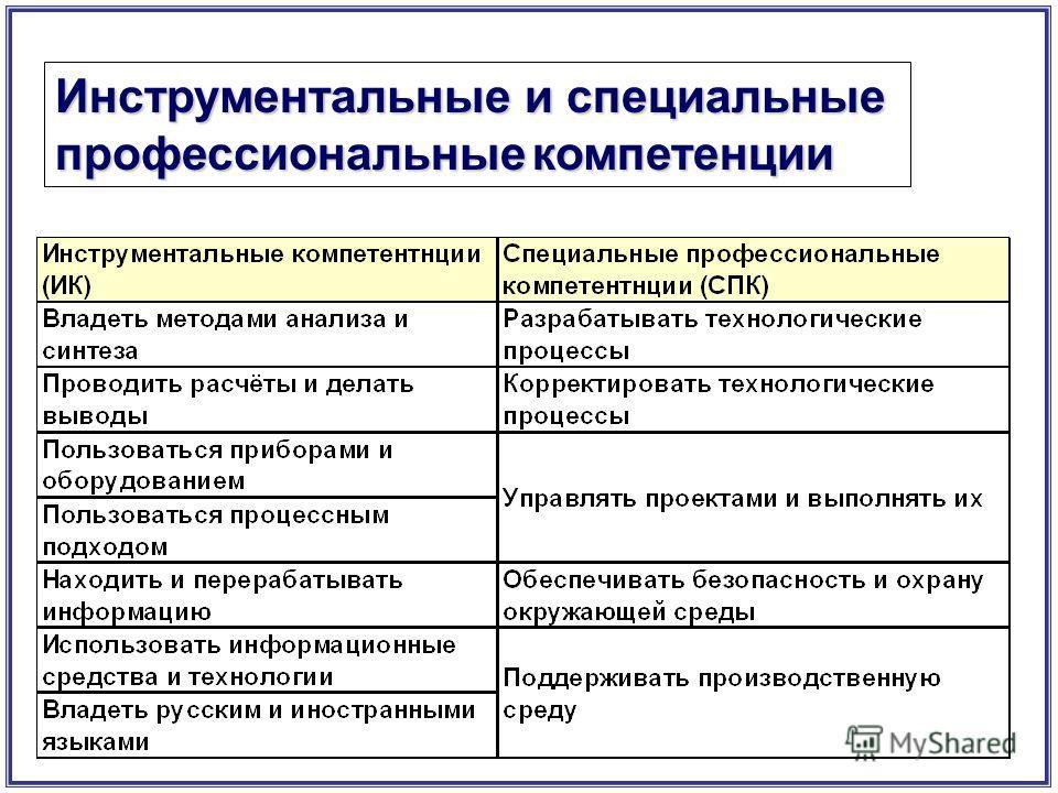 Инструментальные и специальные профессиональныекомпетенции профессиональные компетенции