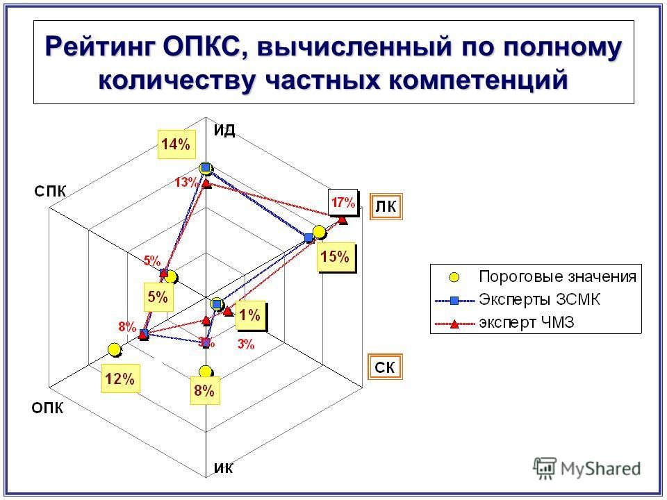 Рейтинг ОПКС, вычисленный по полному количеству частных компетенций