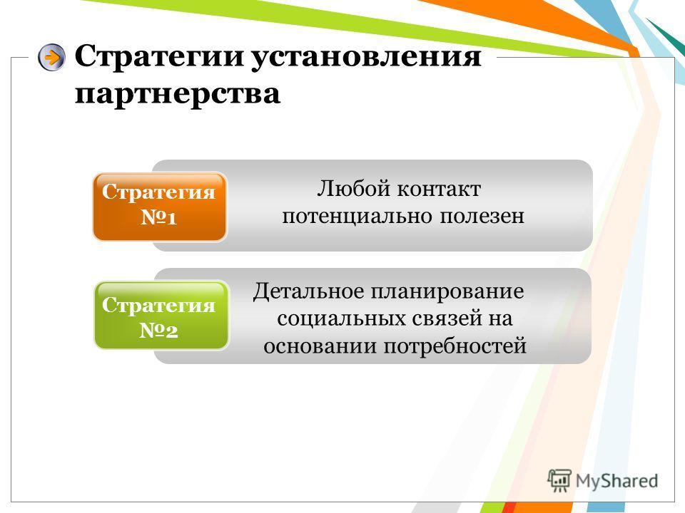 Любой контакт потенциально полезен Стратегия 1 Детальное планирование социальных связей на основании потребностей Стратегии установления партнерства Стратегия 2