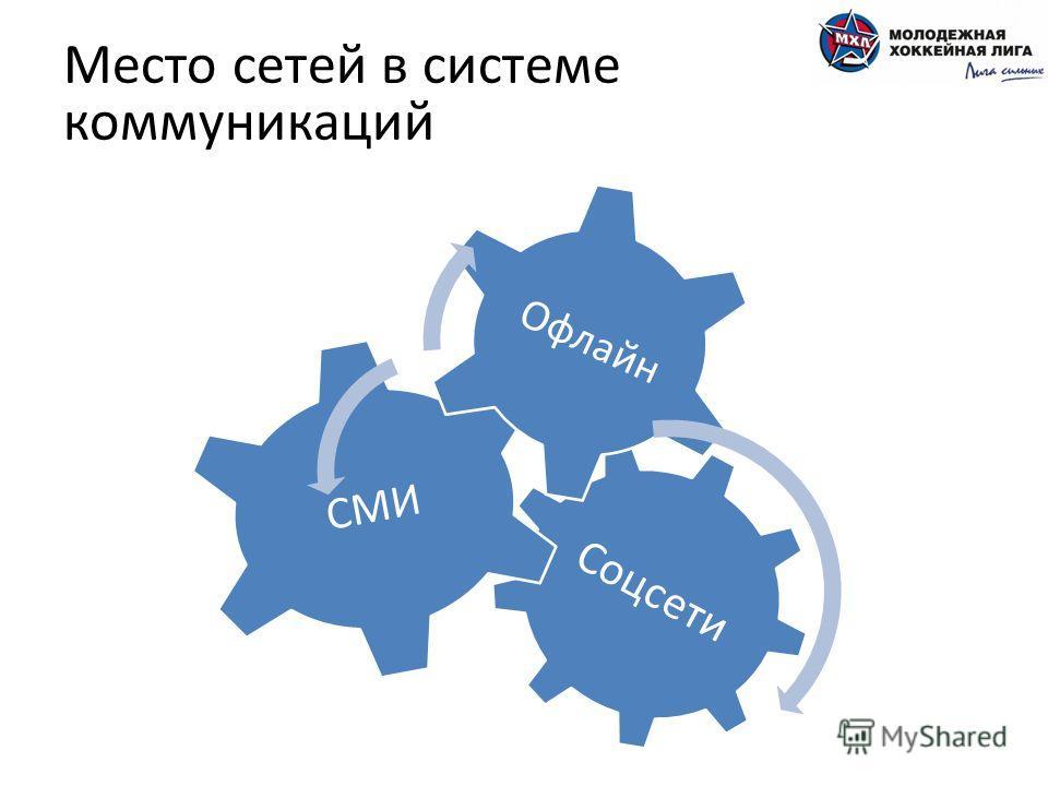Место сетей в системе коммуникаций Соцсети СМИ Офлайн