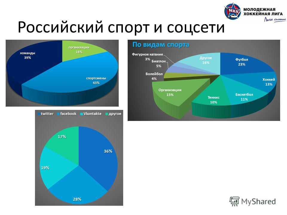 Российский спорт и соцсети