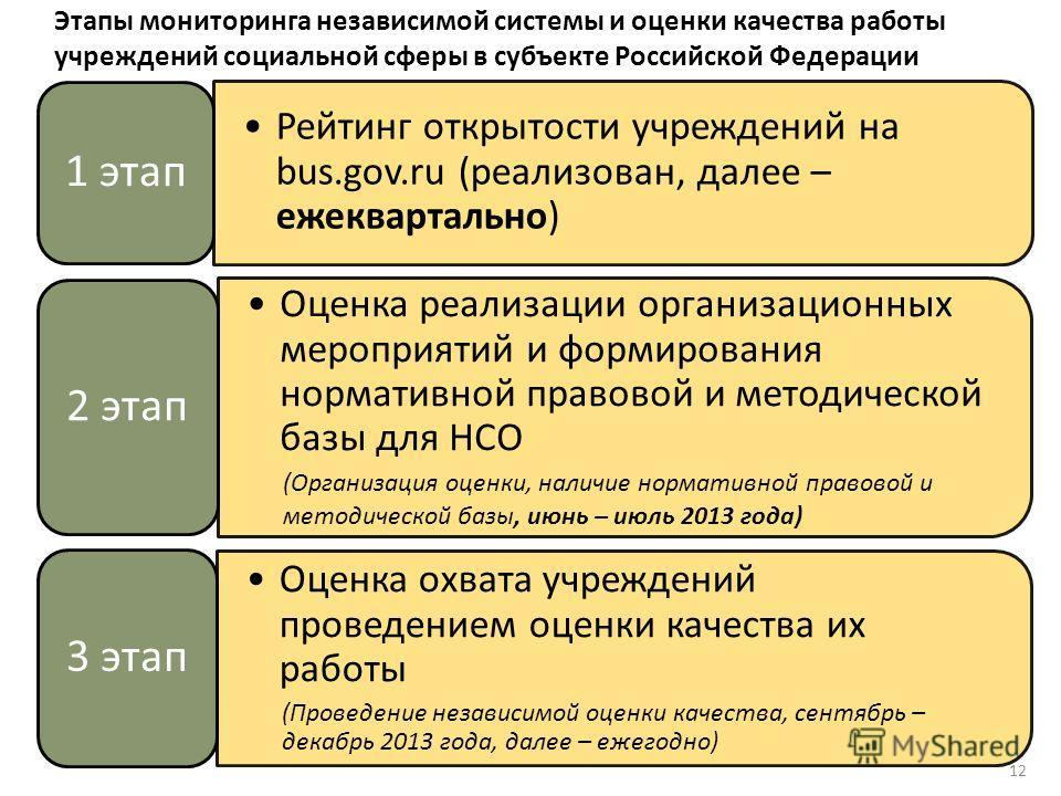 Этапы мониторинга независимой системы и оценки качества работы учреждений социальной сферы в субъекте Российской Федерации 12 Рейтинг открытости учреждений на bus.gov.ru (реализован, далее – ежеквартально) 1 этап Оценка реализации организационных мер