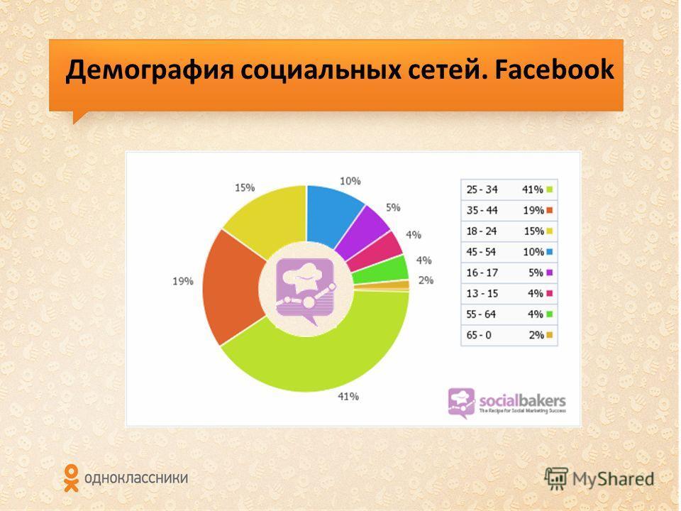 Демография социальных сетей. Facebook