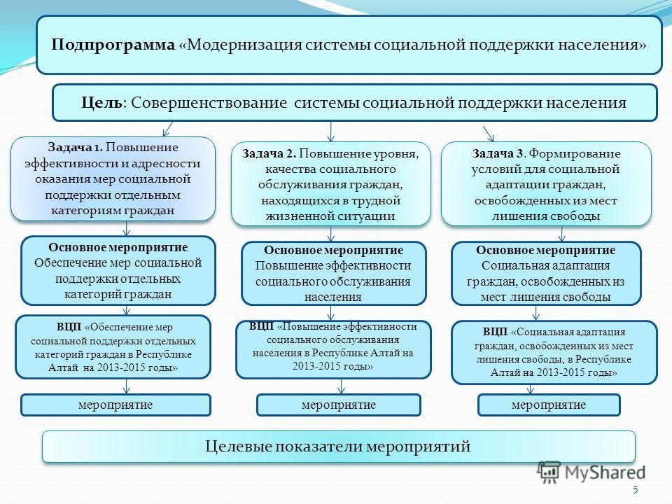 Подпрограмма «Модернизация системы социальной поддержки населения» Цель: Совершенствование системы социальной поддержки населения Целевые показатели мероприятий Задача 1. Повышение эффективности и адресности оказания мер социальной поддержки отдельны