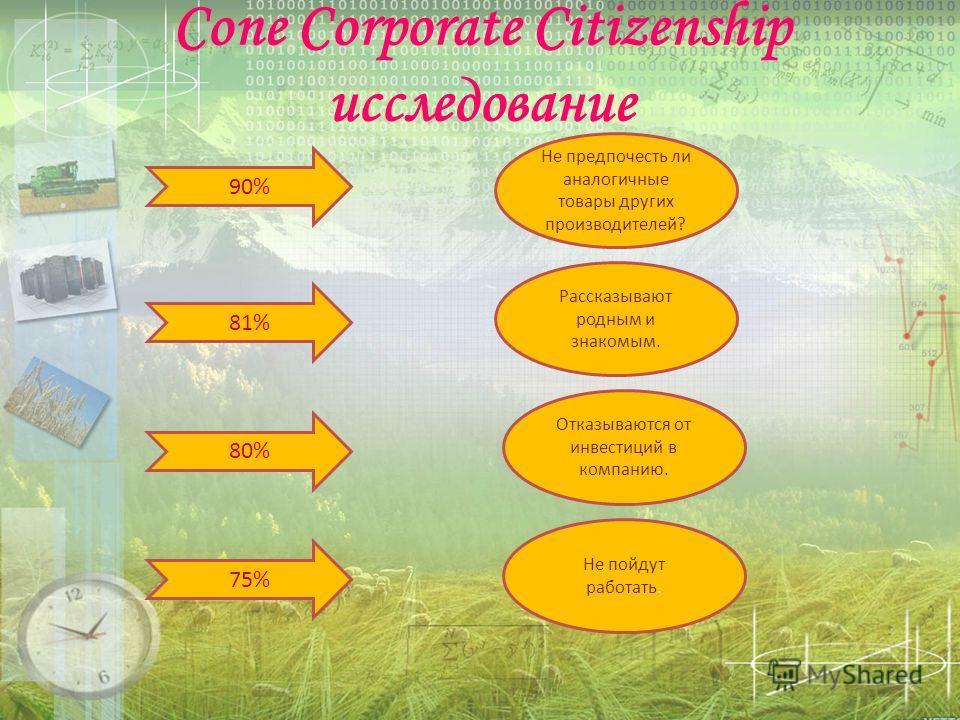 Cone Corporate Citizenship исследование. 90% Не предпочесть ли аналогичные товары других производителей? 81% Рассказывают родным и знакомым. 80% Отказываются от инвестиций в компанию. 75% Не пойдут работать.