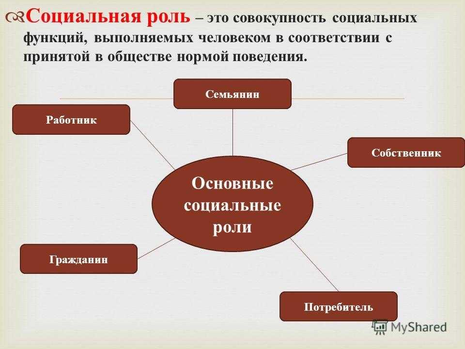 Социальная роль – это совокупность социальных функций, выполняемых человеком в соответствии с принятой в обществе нормой поведения. Основные социальные роли Работник Гражданин Семьянин Собственник Потребитель