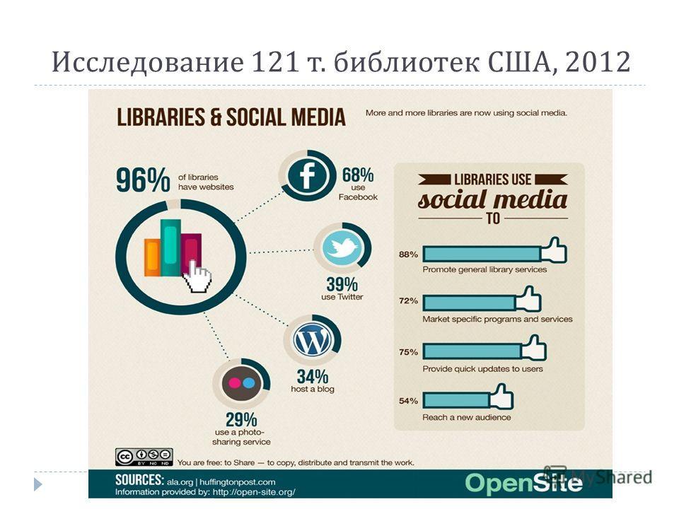 Исследование 121 т. библиотек США, 2012