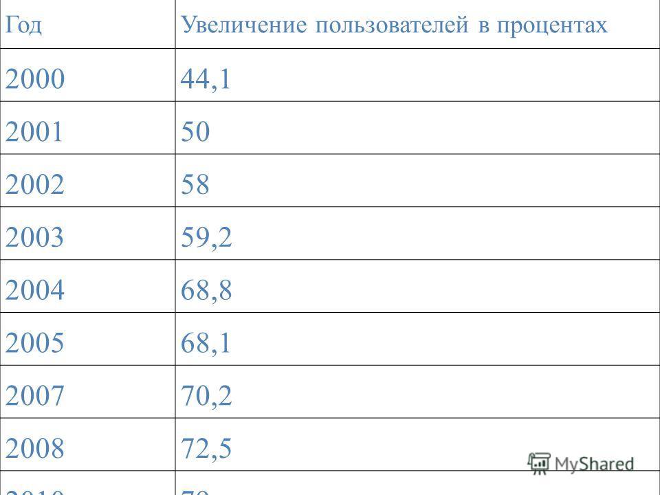 ГодУвеличение пользователей в процентах 200044,1 200150 200258 200359,2 200468,8 200568,1 200770,2 200872,5 201079