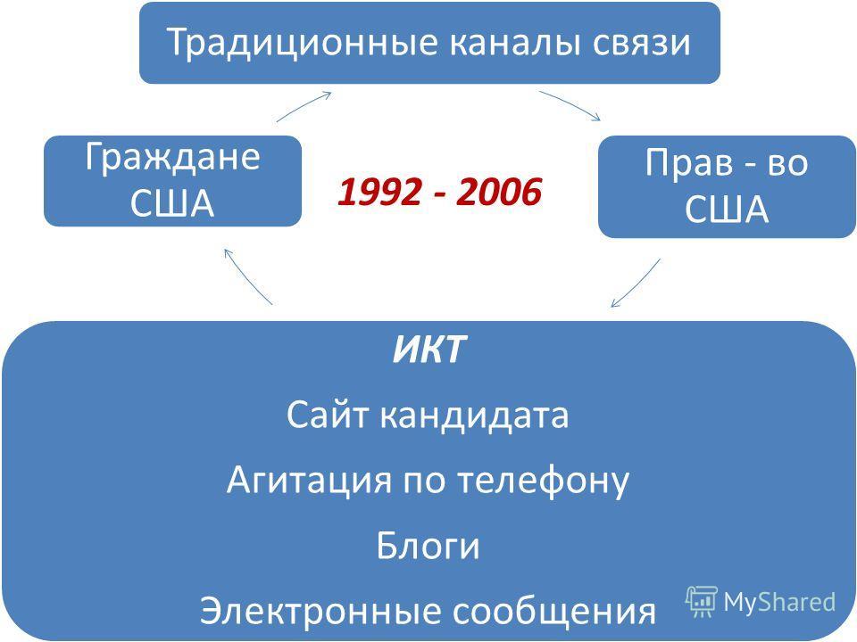 Традиционные каналы связи Прав - во США ИКТ Сайт кандидата Агитация по телефону Блоги Электронные сообщения Граждане США 1992 - 2006