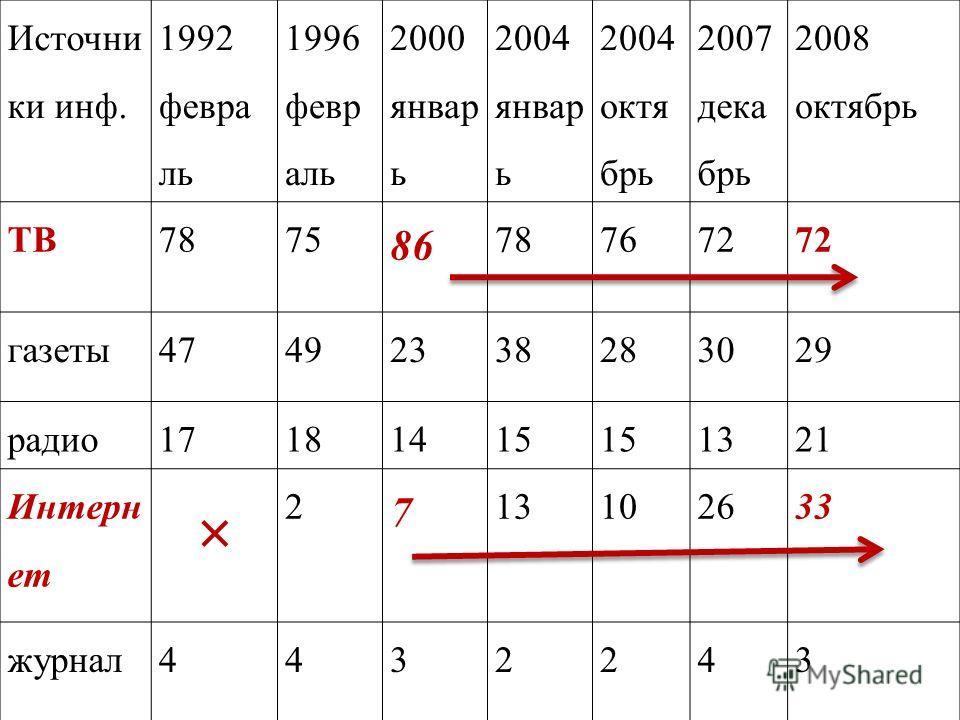 Источни ки инф. 1992 февра ль 1996 февр аль 2000 январ ь 2004 январ ь 2004 октя брь 2007 дека брь 2008 октябрь ТВ7875 86 787672 газеты47492338283029 радио17181415 1321 Интерн ет × 2 7 13102633 журнал4432243