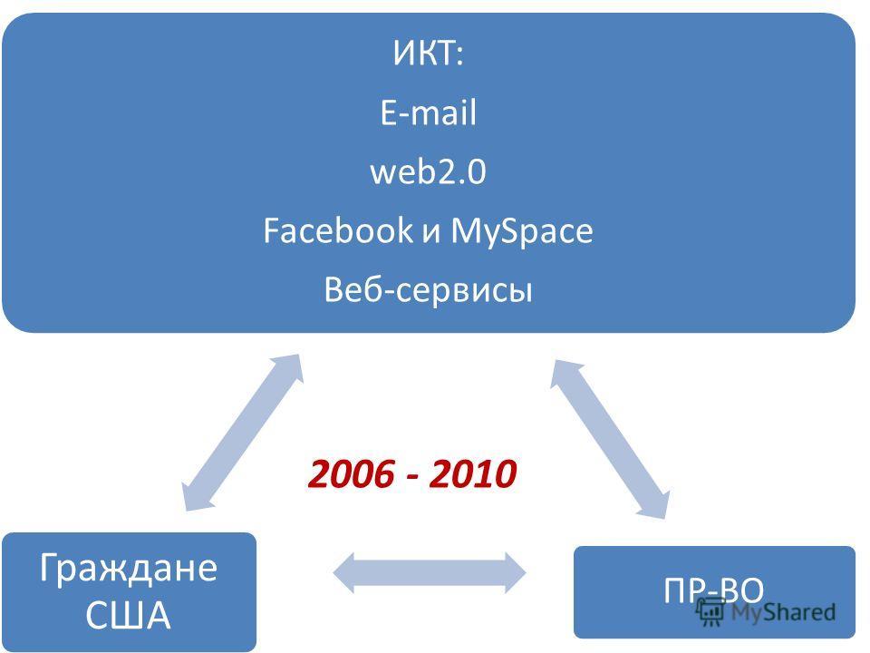ИКТ: E-mail web2.0 Facebook и MySpace Веб-сервисы ПР-ВО Граждане США 2006 - 2010