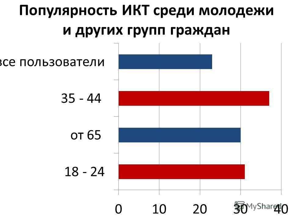 Популярность ИКТ среди молодежи и других групп граждан