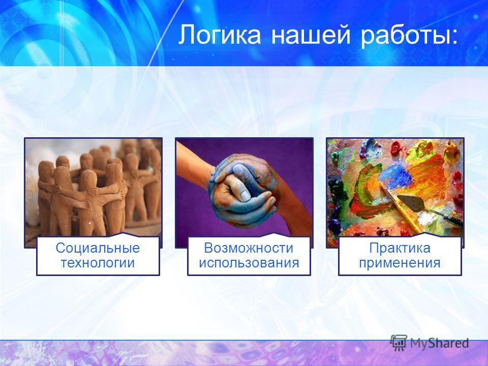 Логика нашей работы: Социальные технологии Возможности использования Практика применения