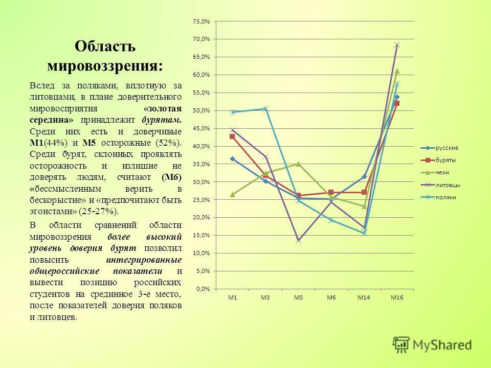 Область мировоззрения: Вслед за поляками, вплотную за литовцами, в плане доверительного мировосприятия «золотая середина» принадлежит бурятам. Среди них есть и доверчивые М1(44%) и M5 осторожные (52%). Среди бурят, склонных проявлять осторожность и и