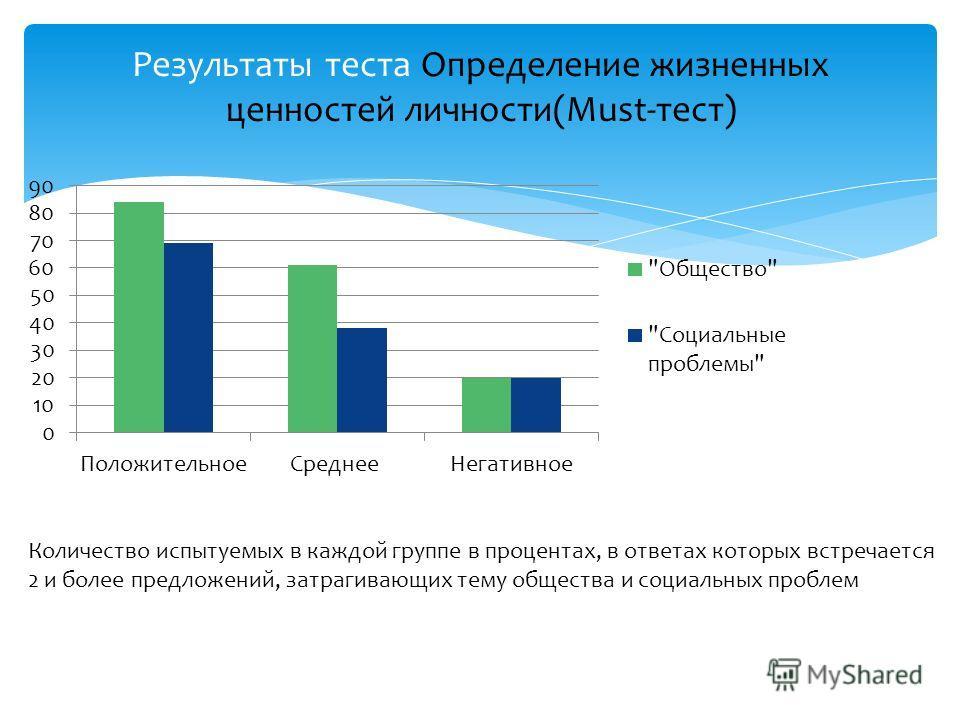Количество испытуемых в каждой группе в процентах, в ответах которых встречается 2 и более предложений, затрагивающих тему общества и социальных проблем