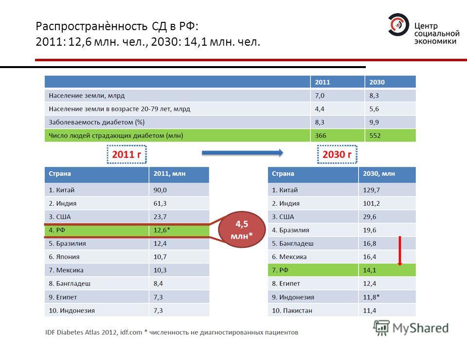 Распространѐнность СД в РФ: 2011: 12,6 млн. чел., 2030: 14,1 млн. чел.