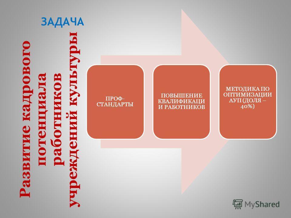 ЗАДАЧА ПРОФ- СТАНДАРТЫ ПОВЫШЕНИЕ КВАЛИФИКАЦИ И РАБОТНИКОВ МЕТОДИКА ПО ОПТИМИЗАЦИИ АУП (ДОЛЯ – 40%) Развитие кадрового потенциала работников учреждений культуры