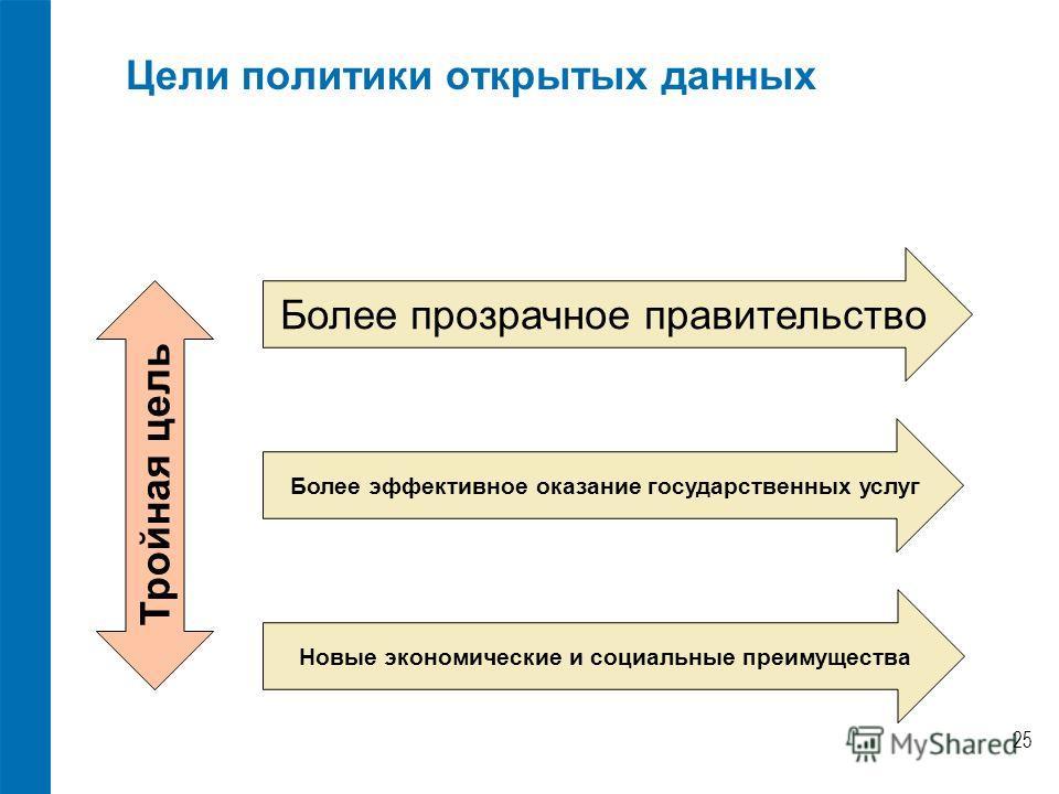 Цели политики открытых данных Новые экономические и социальные преимущества Более эффективное оказание государственных услуг Более прозрачное правительство 25 Тройная цель