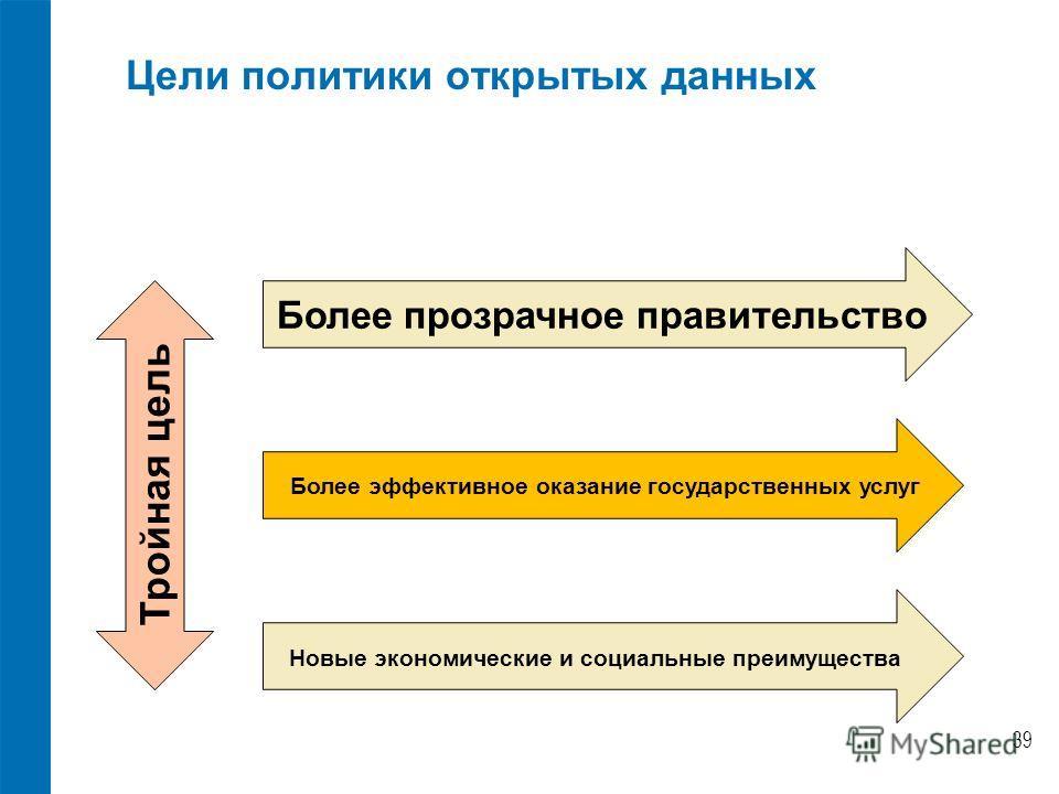 Цели политики открытых данных Новые экономические и социальные преимущества Более эффективное оказание государственных услуг Более прозрачное правительство 39 Тройная цель